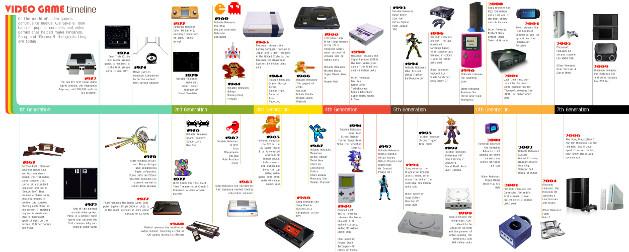 histoire des jeux vidéo